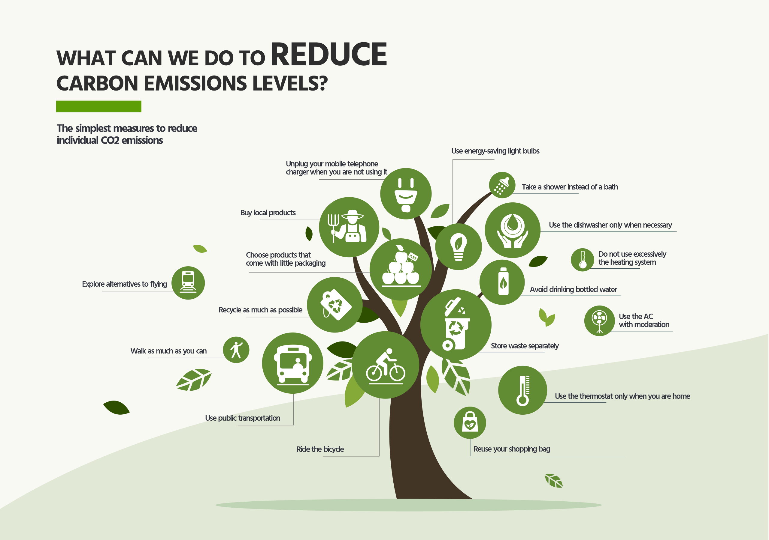 Measures - reduce emissions CO2