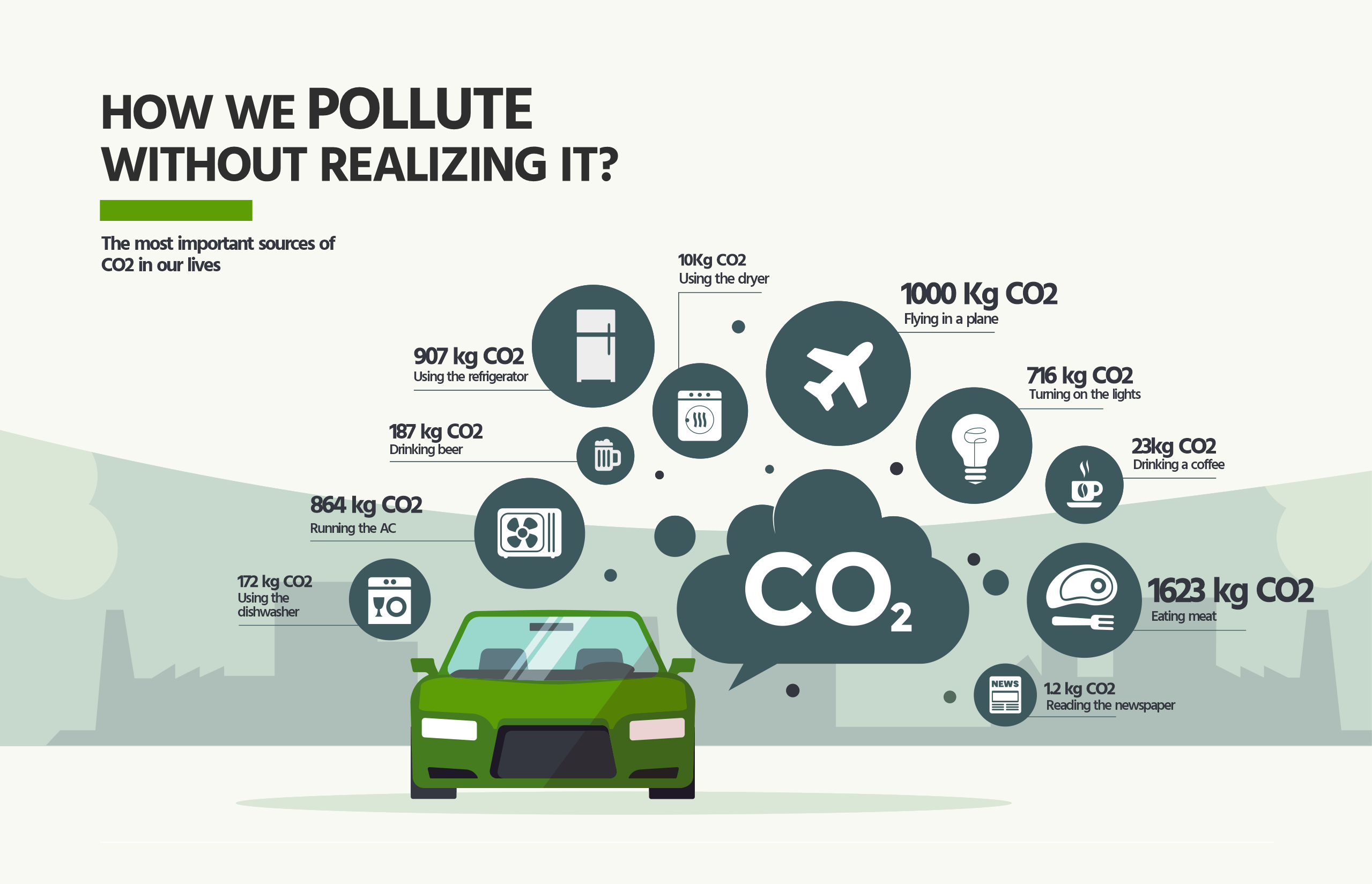Pollute - sources of CO2